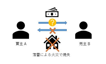 民法改正と知的財産関連契約 (3)...
